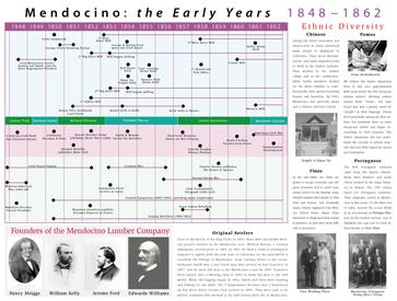 Historical Timeline for Mendocino, 1848-1862